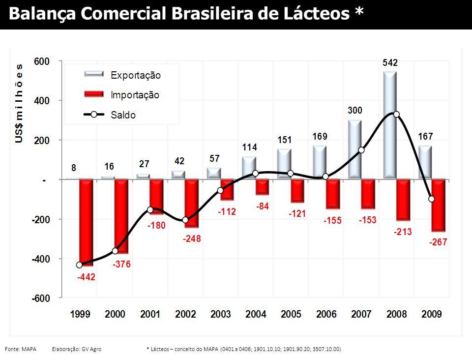Balança Comercial Brasileira de Lácteos *
