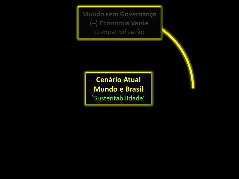 Cenário Atual Mundo e Brasil Sustentabilidade
