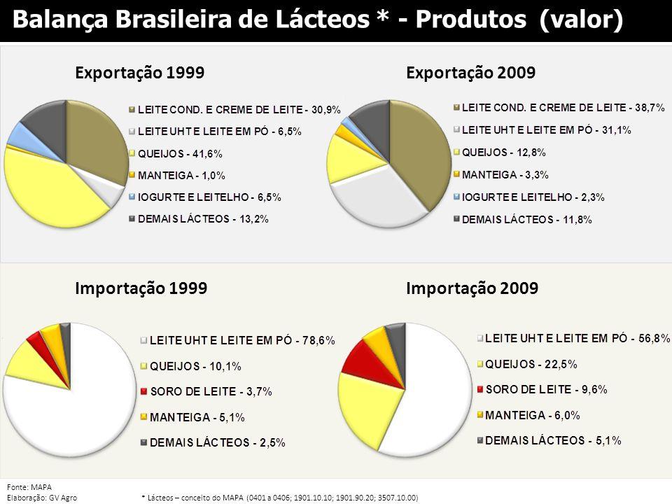 Balança Brasileira de Lácteos * - Produtos (valor)