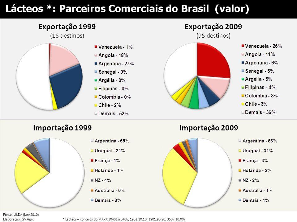 Exportação 1999 (16 destinos)