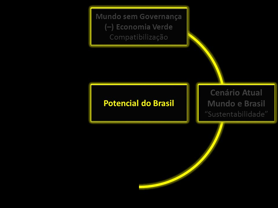 Estratégia Nacional Potencial do Brasil
