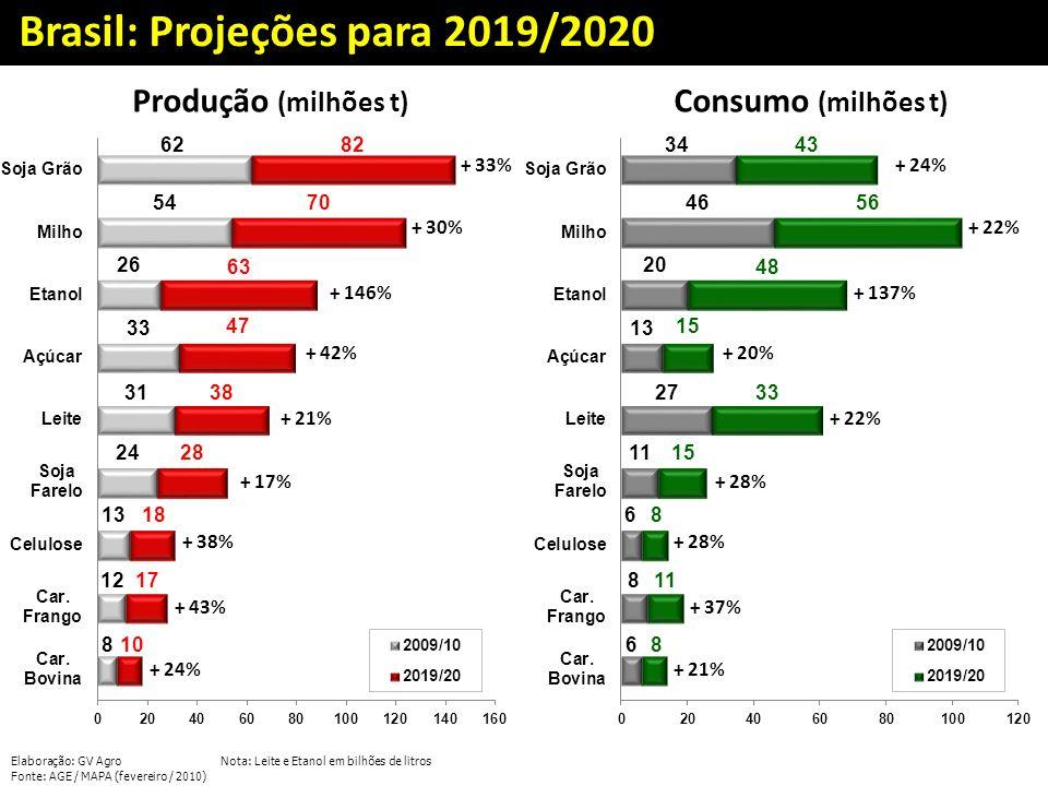 Brasil: Projeções para 2019/2020