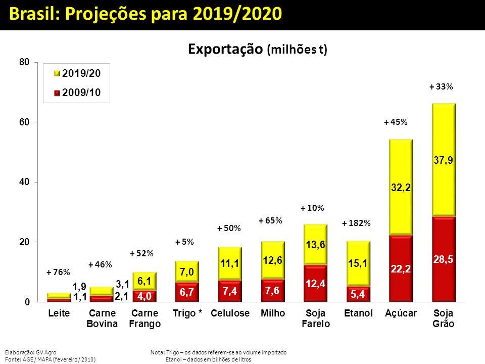 Exportação (milhões t)