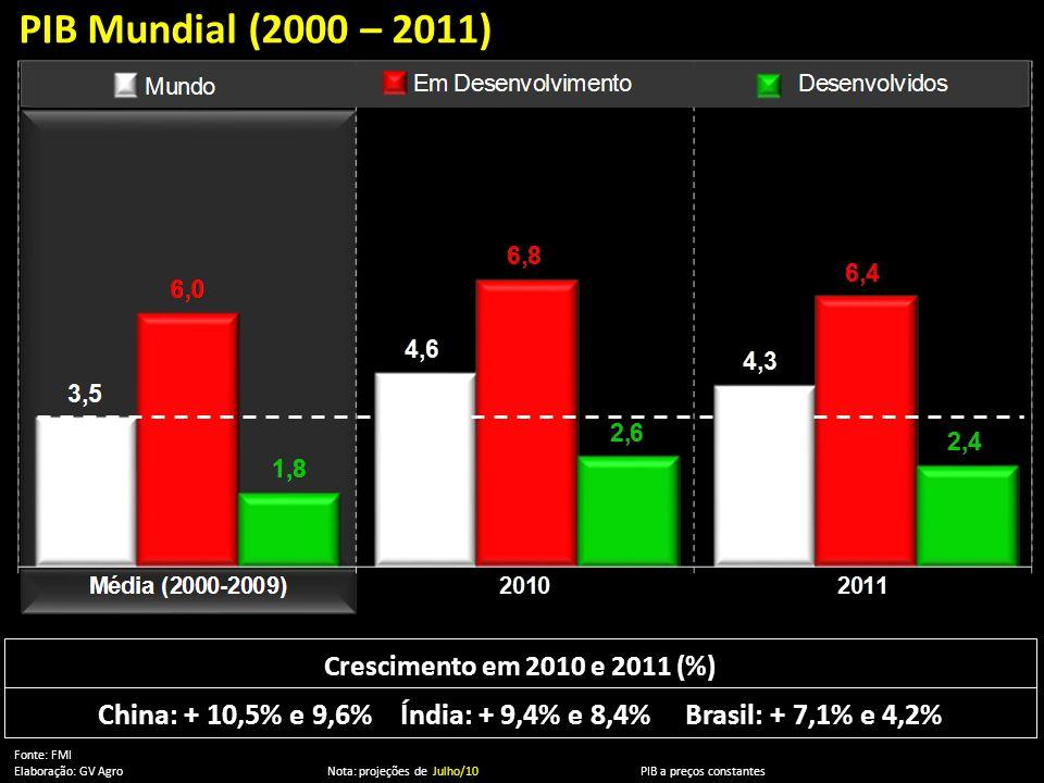 ' PIB Mundial (2000 – 2011) Crescimento em 2010 e 2011 (%) China: + 10,5% e 9,6% Índia: + 9,4% e 8,4% Brasil: + 7,1% e 4,2%
