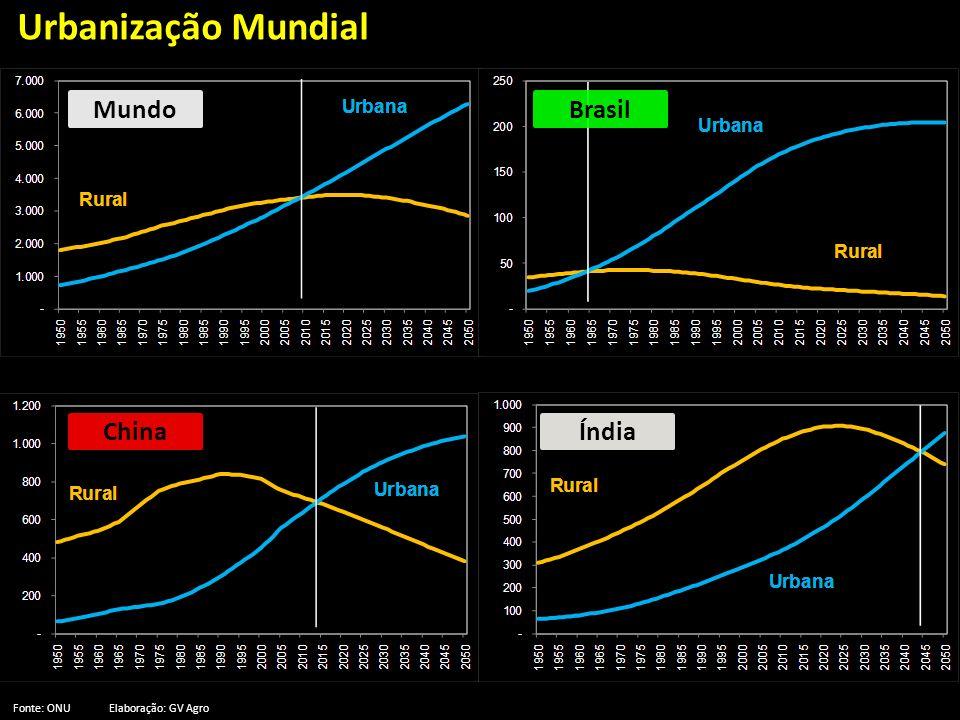 Urbanização Mundial Mundo Brasil China Índia