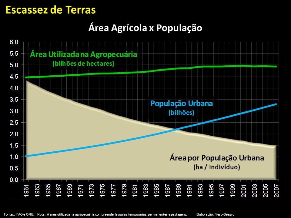 Área Agrícola x População