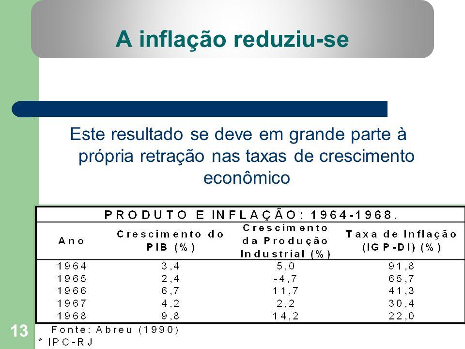 A inflação reduziu-se Este resultado se deve em grande parte à própria retração nas taxas de crescimento econômico.