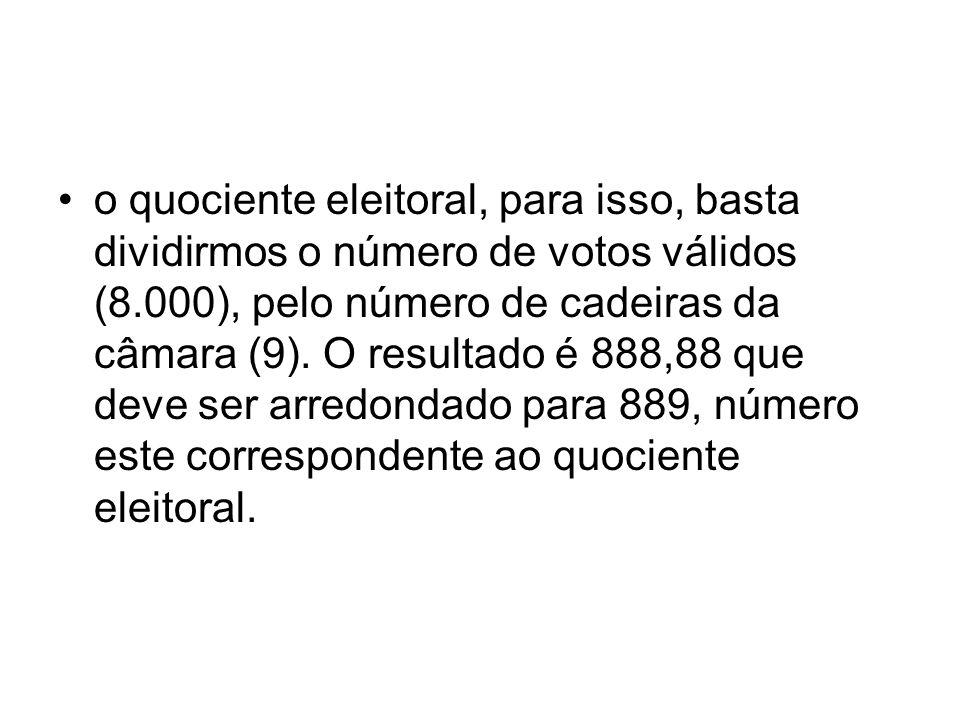 o quociente eleitoral, para isso, basta dividirmos o número de votos válidos (8.000), pelo número de cadeiras da câmara (9).