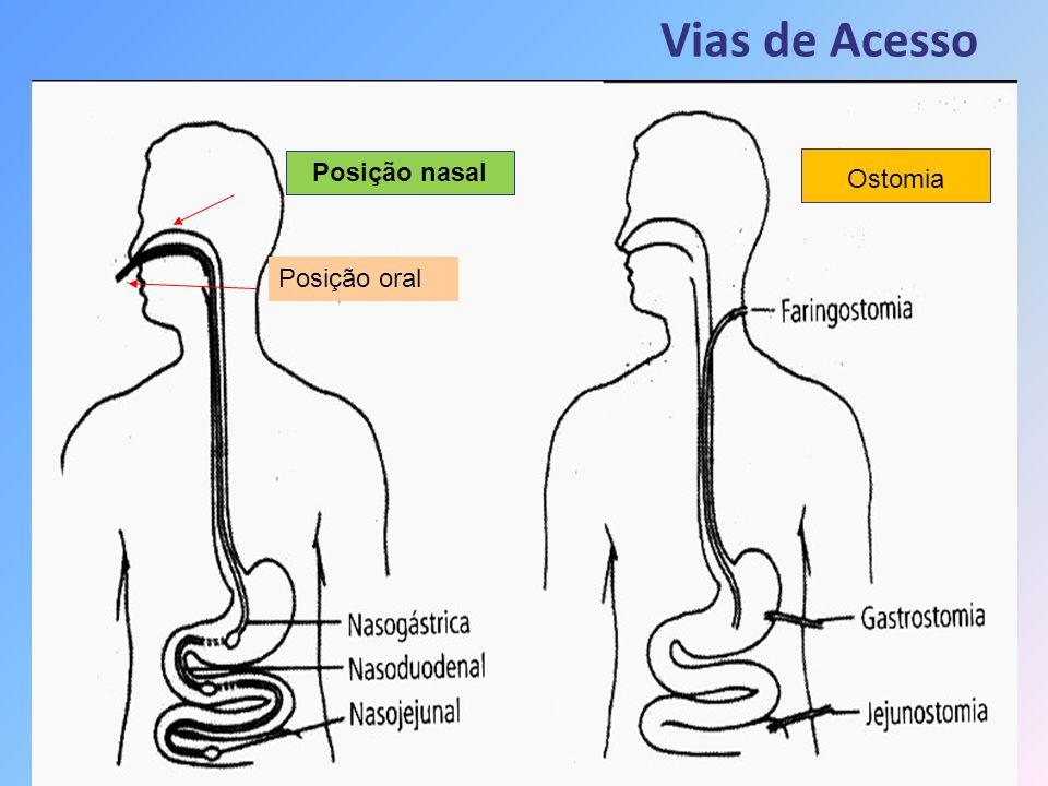 Vias de Acesso Posição nasal Ostomia Posição oral