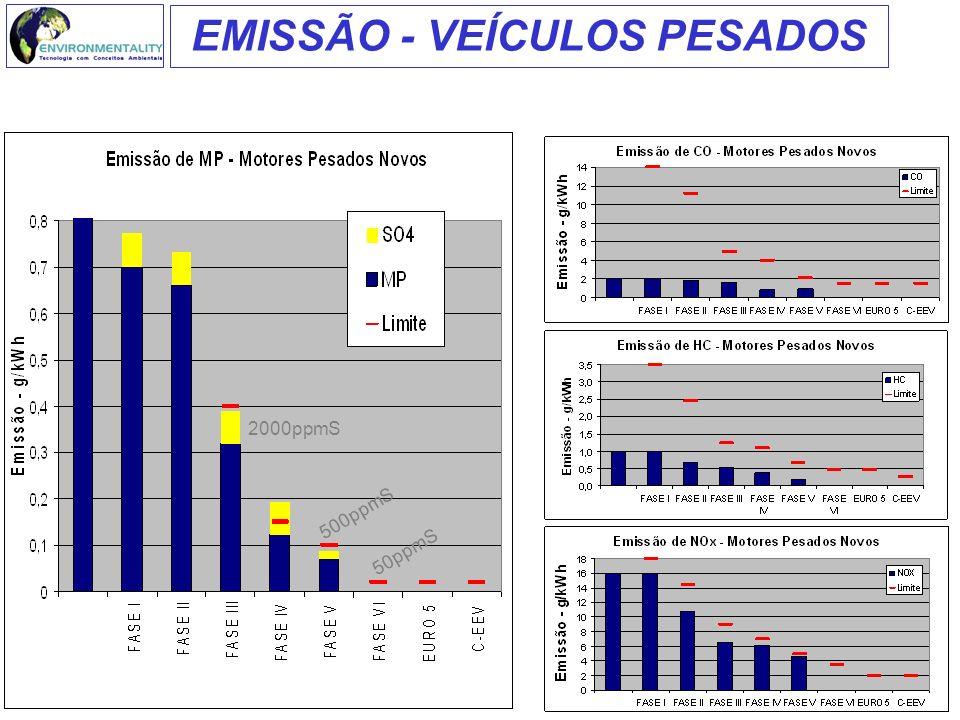 EMISSÃO - VEÍCULOS PESADOS