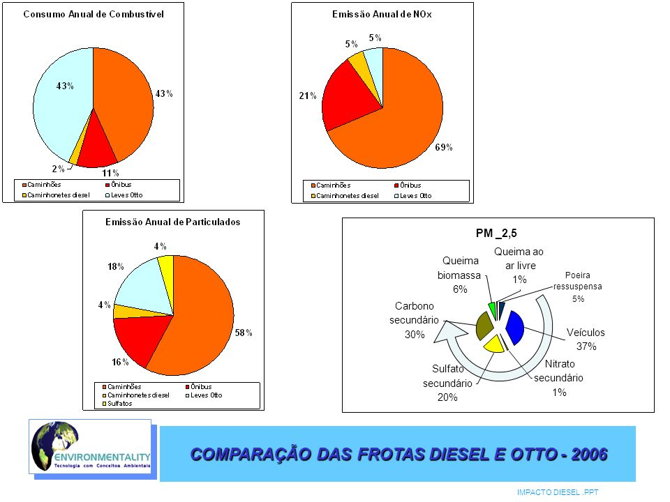 COMPARAÇÃO DAS FROTAS DIESEL E OTTO - 2006