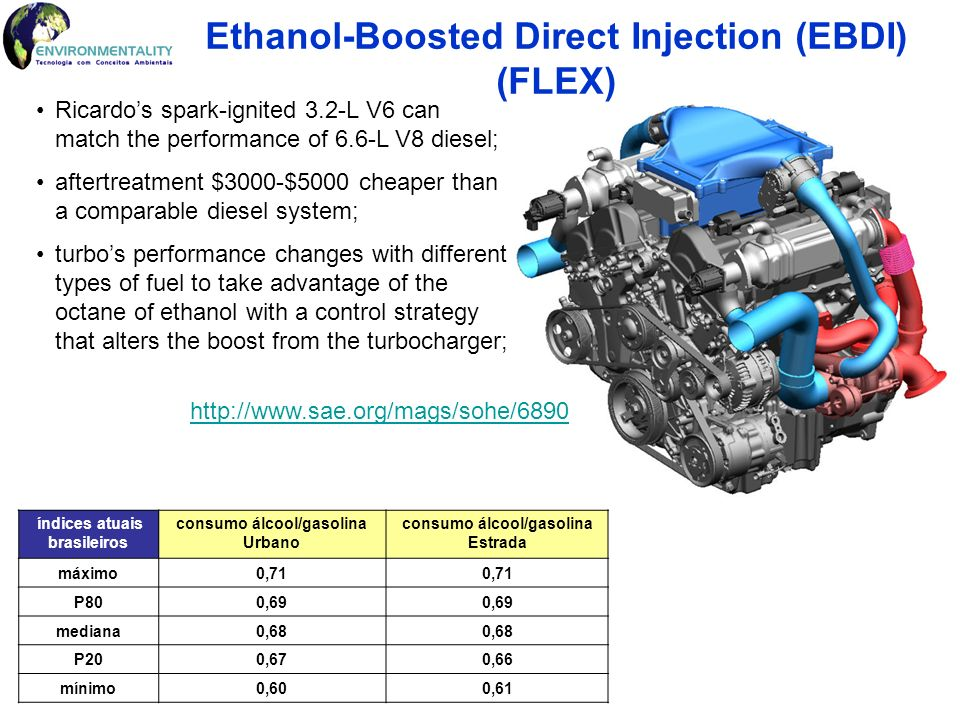 Ethanol-Boosted Direct Injection (EBDI) (FLEX)