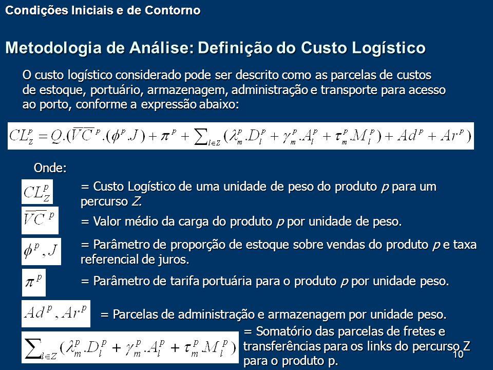 Metodologia de Análise: Definição do Custo Logístico