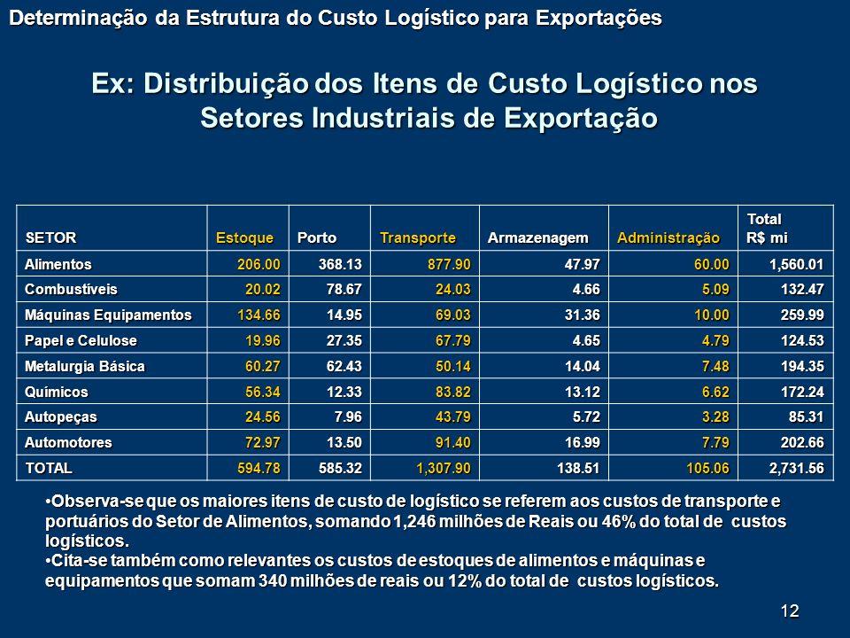 Determinação da Estrutura do Custo Logístico para Exportações