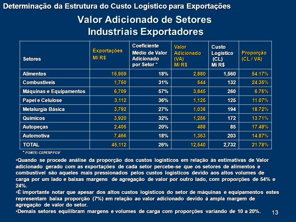 Valor Adicionado de Setores Industriais Exportadores