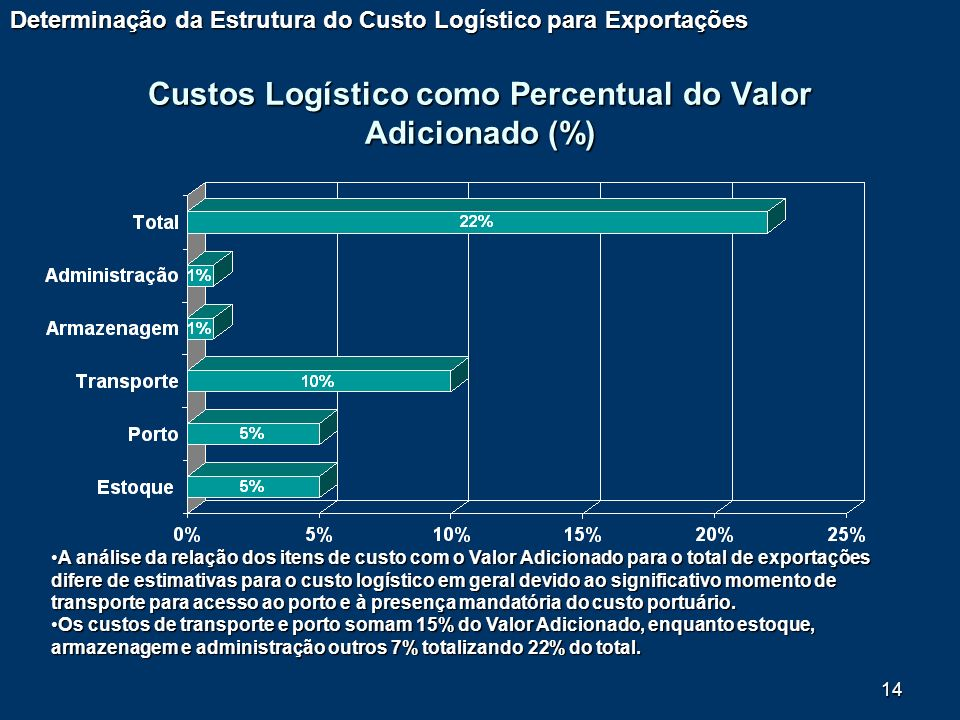 Custos Logístico como Percentual do Valor Adicionado (%)