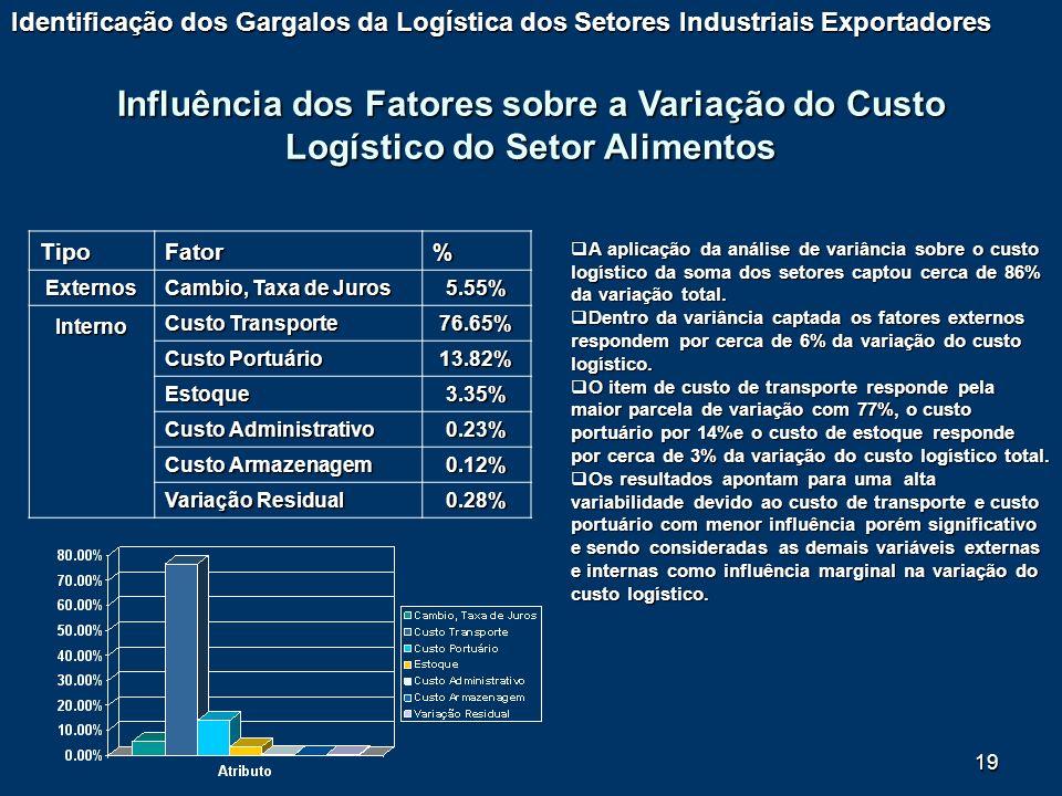 Identificação dos Gargalos da Logística dos Setores Industriais Exportadores