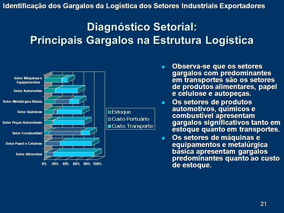 Diagnóstico Setorial: Principais Gargalos na Estrutura Logística