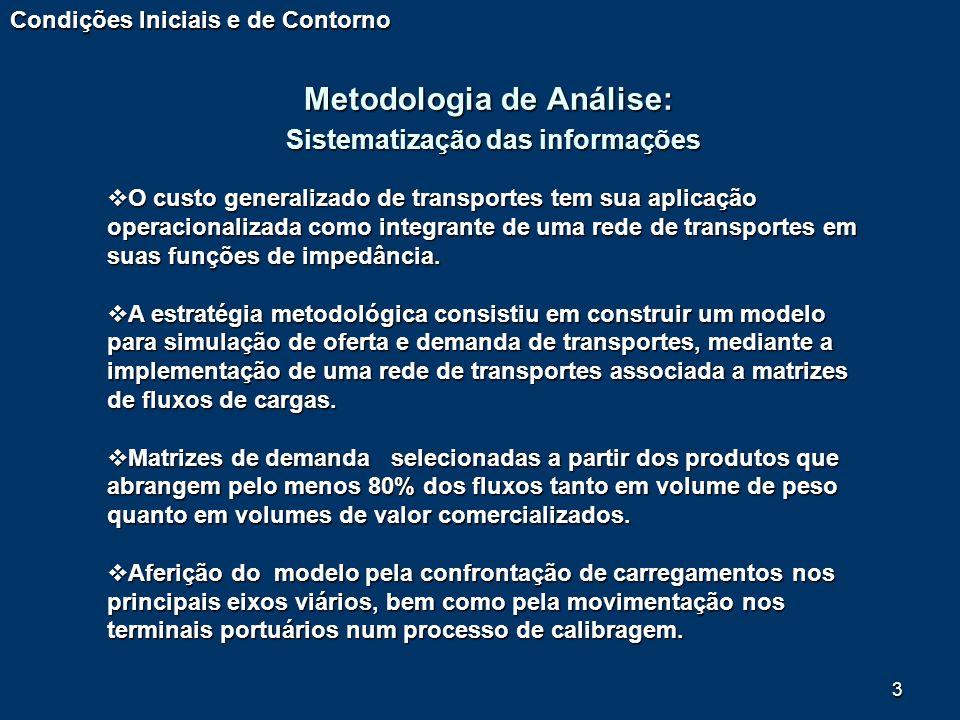Metodologia de Análise: Sistematização das informações