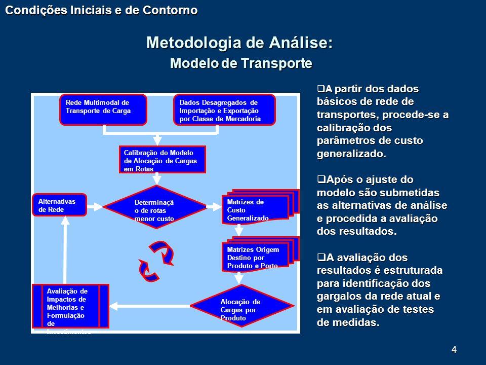Metodologia de Análise: Modelo de Transporte