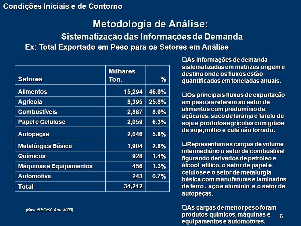 Metodologia de Análise: Sistematização das Informações de Demanda