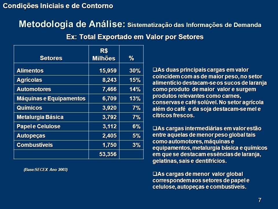 Ex: Total Exportado em Valor por Setores