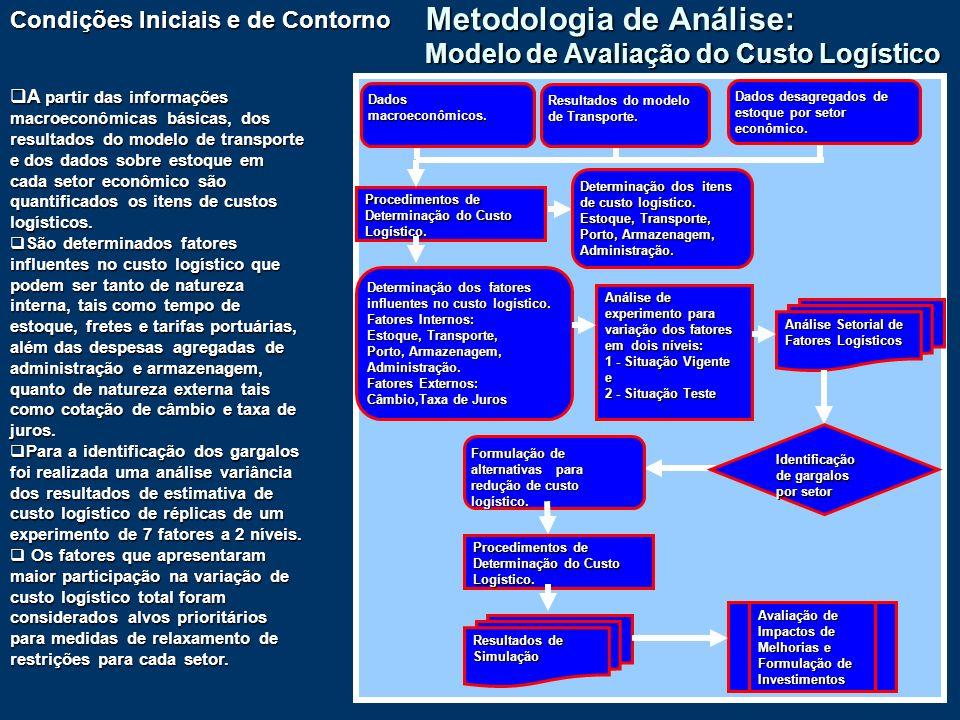 Metodologia de Análise: Modelo de Avaliação do Custo Logístico
