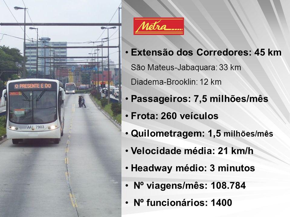 Extensão dos Corredores: 45 km