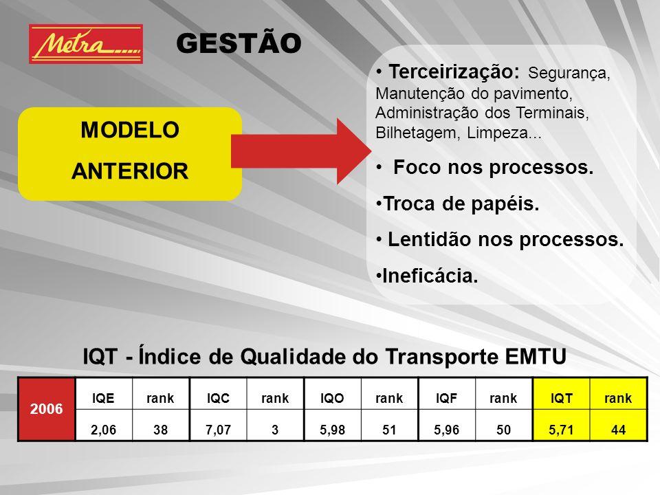 IQT - Índice de Qualidade do Transporte EMTU