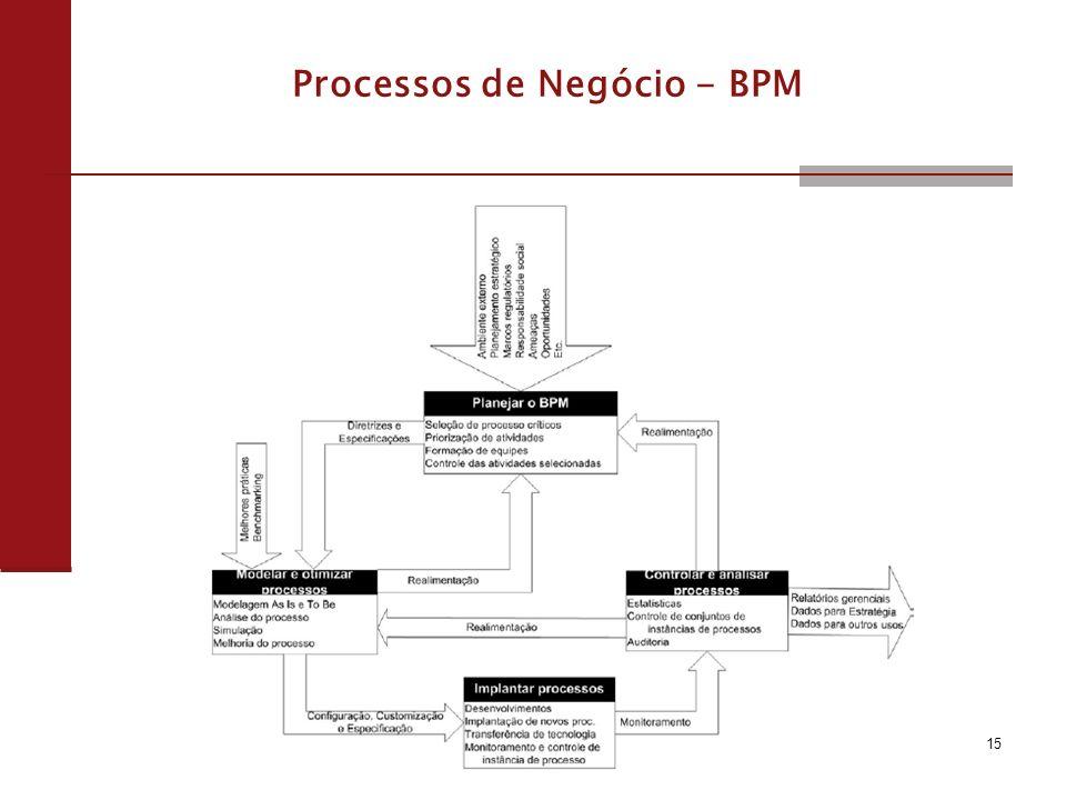 Processos de Negócio - BPM