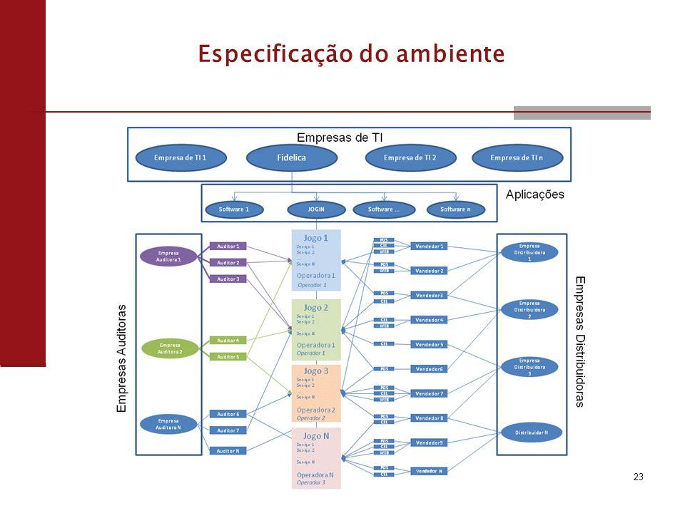 Especificação do ambiente