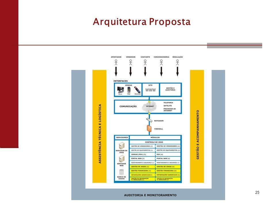 Arquitetura Proposta