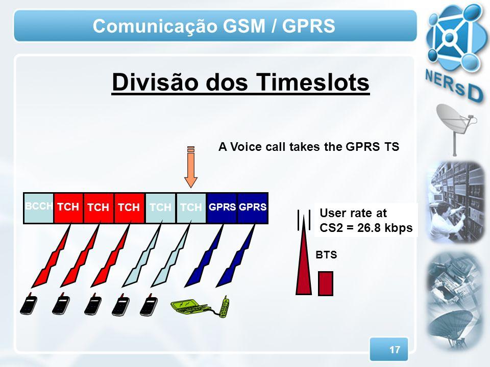 Divisão dos Timeslots Comunicação GSM / GPRS