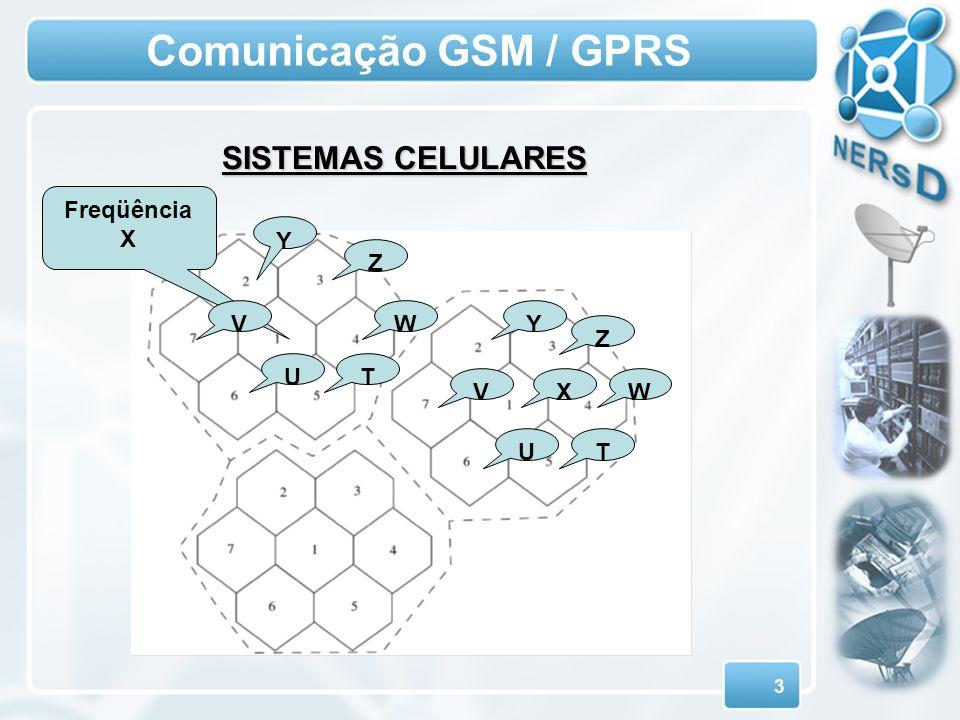 Comunicação GSM / GPRS SISTEMAS CELULARES Freqüência X Y Z V W Y Z U T