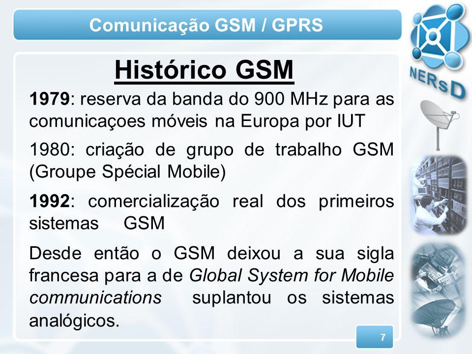 Histórico GSM Comunicação GSM / GPRS