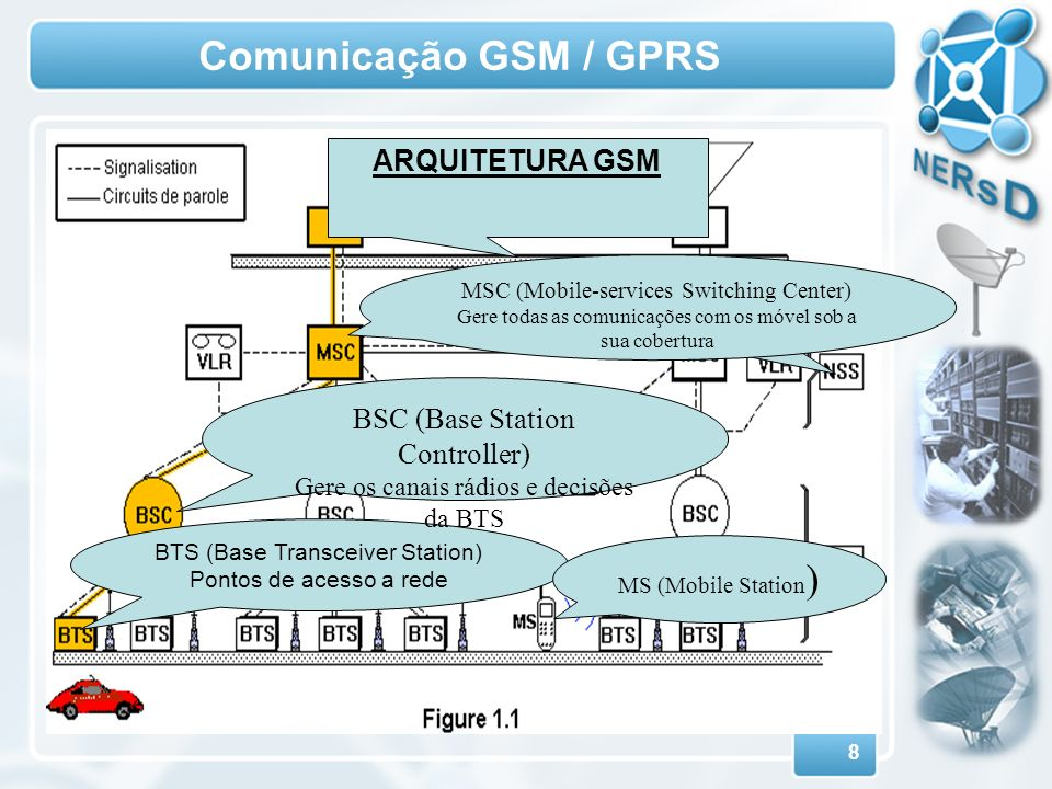 Comunicação GSM / GPRS ARQUITETURA GSM BSC (Base Station Controller)
