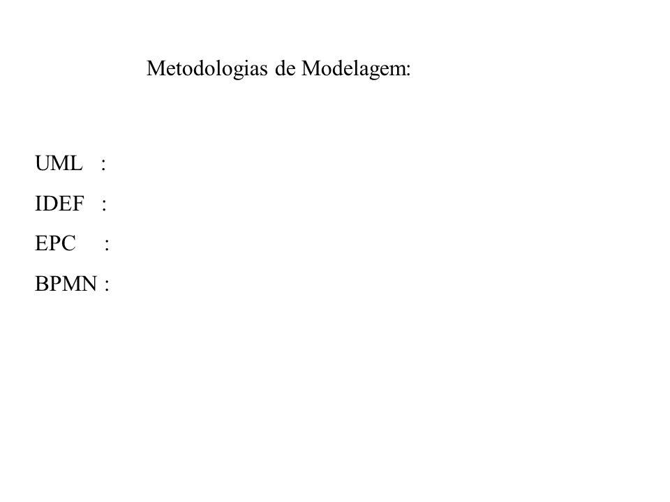 Metodologias de Modelagem: