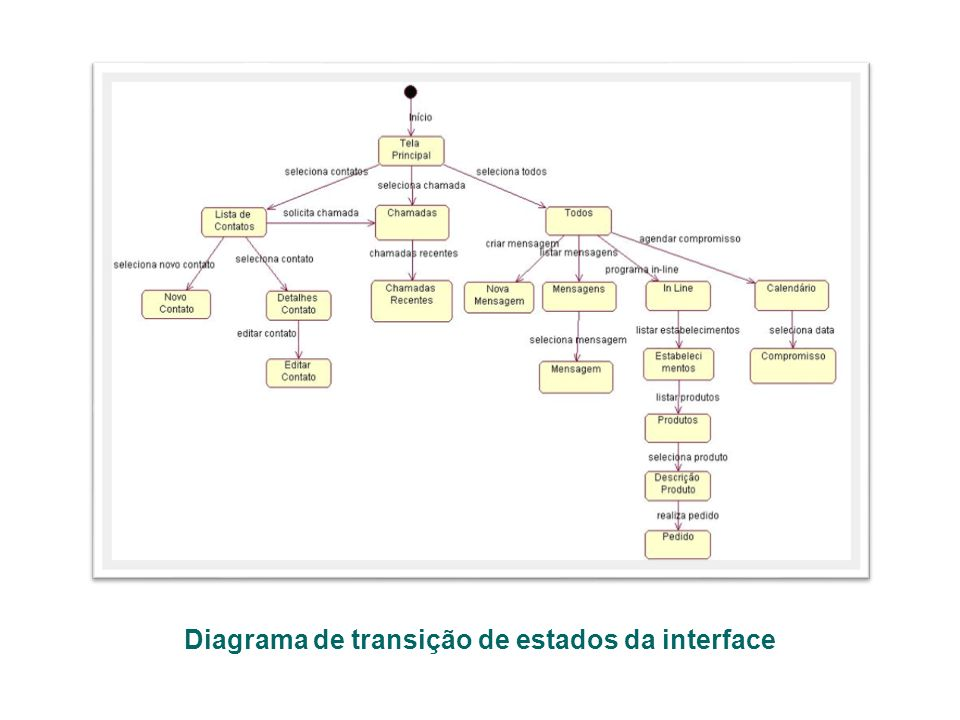Diagrama de transição de estados da interface
