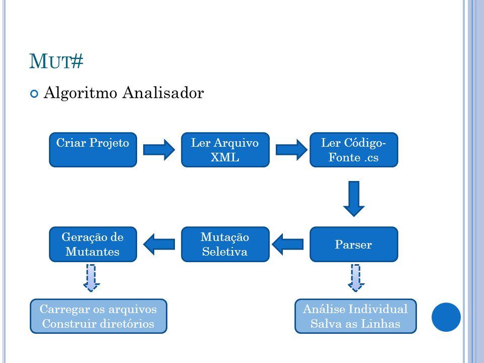 Mut# Algoritmo Analisador Criar Projeto Ler Arquivo XML