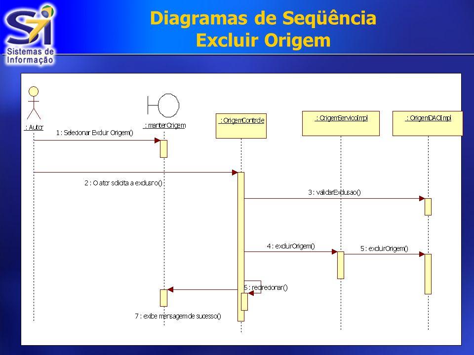 Diagramas de Seqüência Excluir Origem