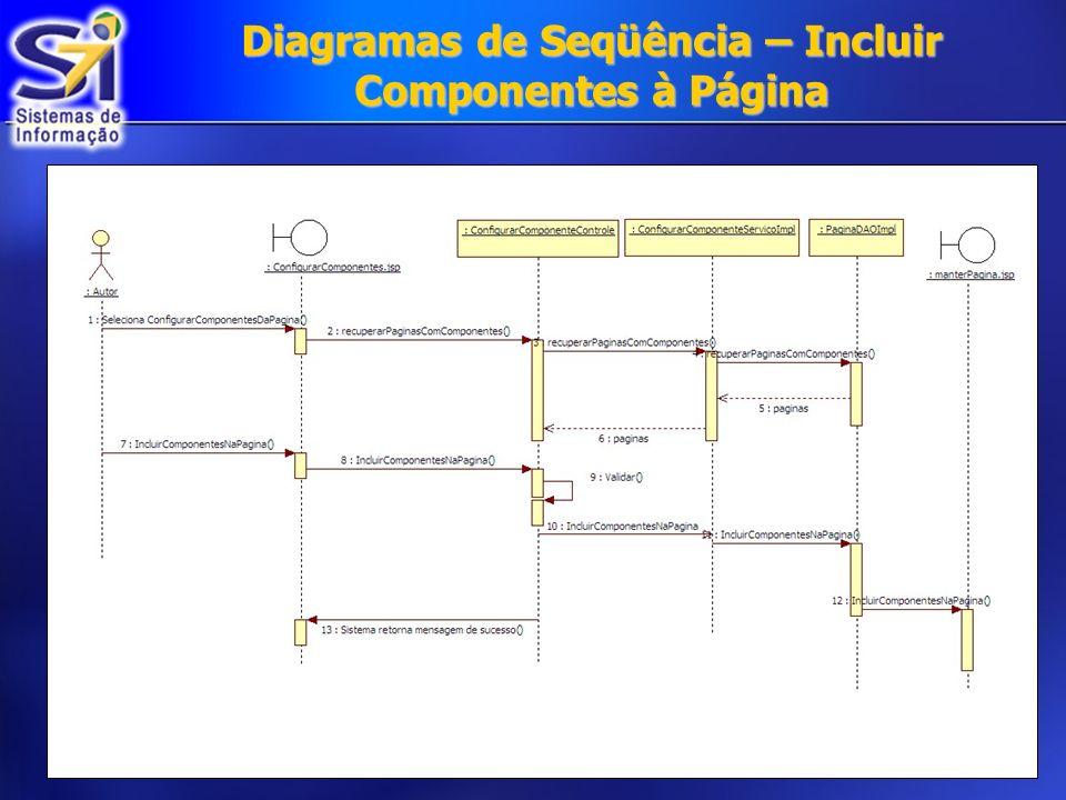 Diagramas de Seqüência – Incluir Componentes à Página