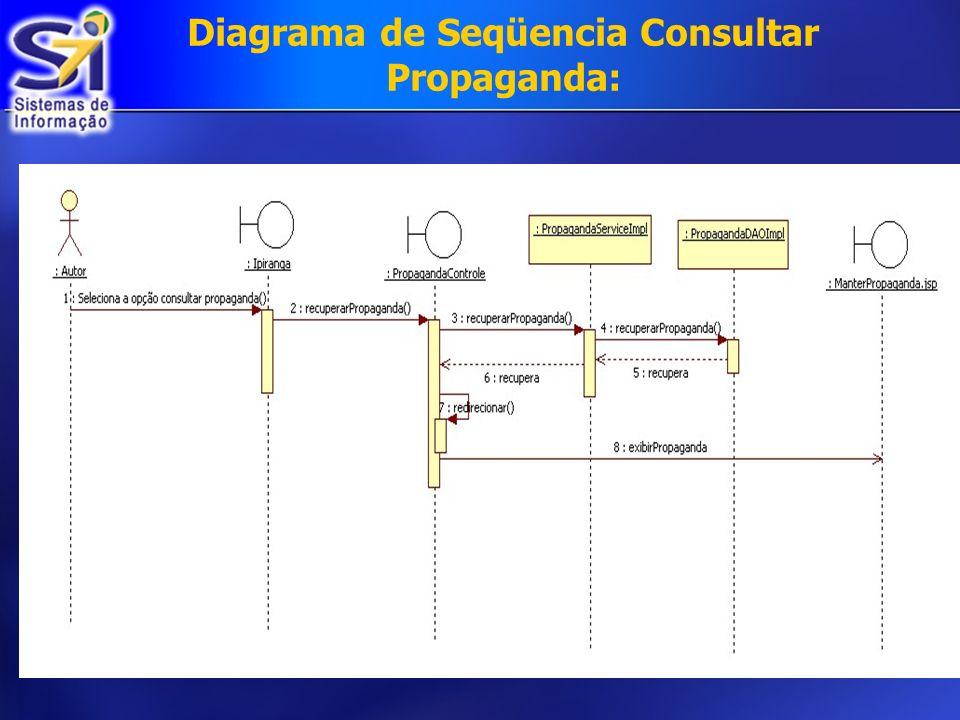 Diagrama de Seqüencia Consultar Propaganda: