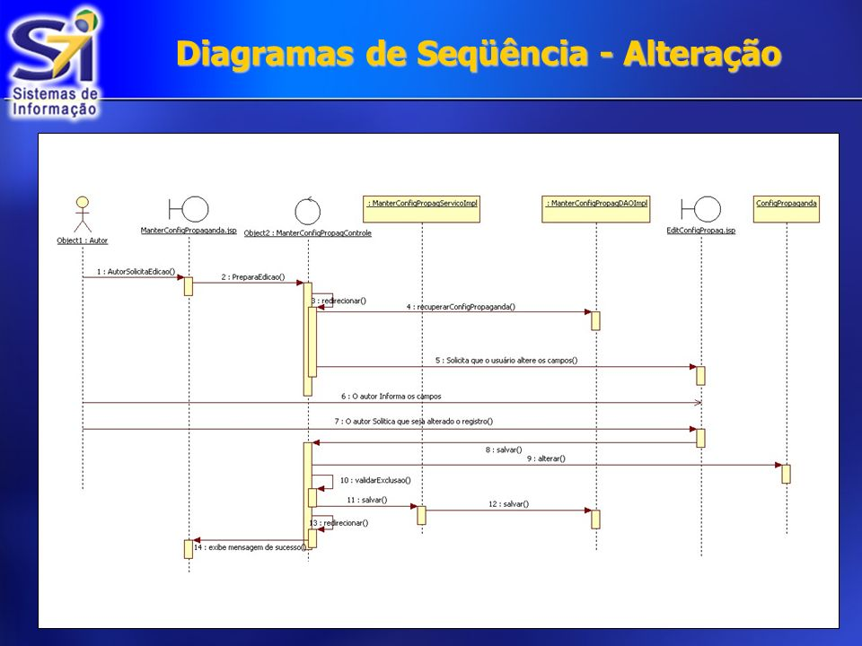 Diagramas de Seqüência - Alteração