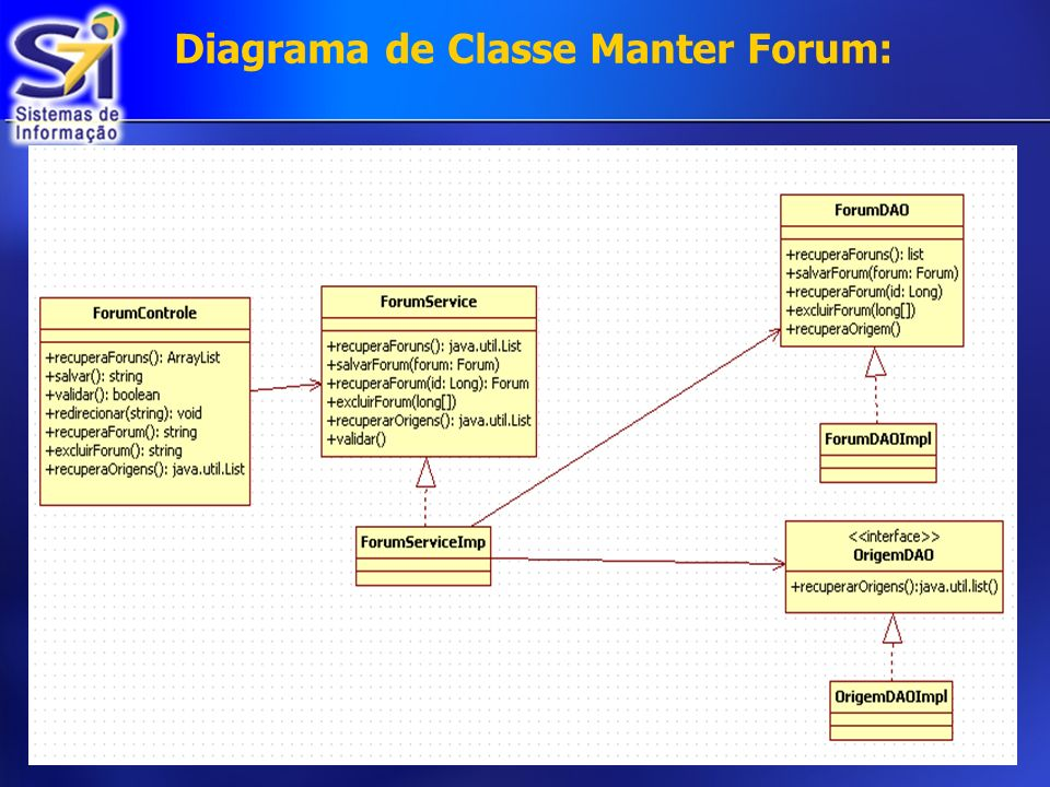 Diagrama de Classe Manter Forum: