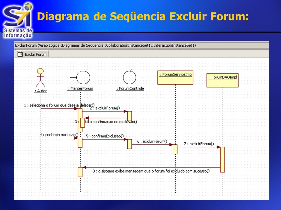 Diagrama de Seqüencia Excluir Forum: