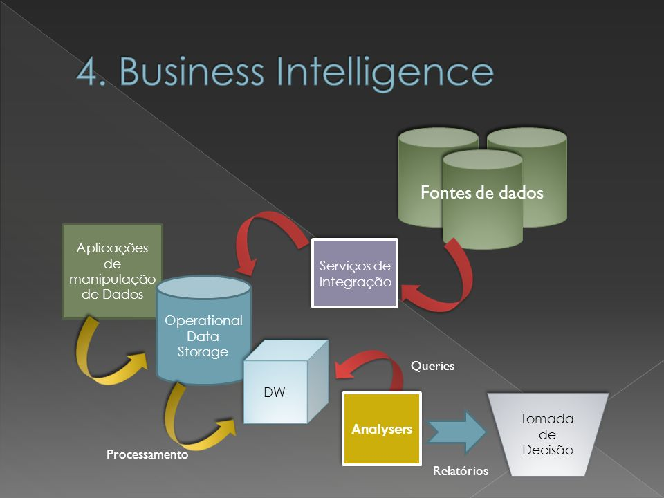 4. Business Intelligence