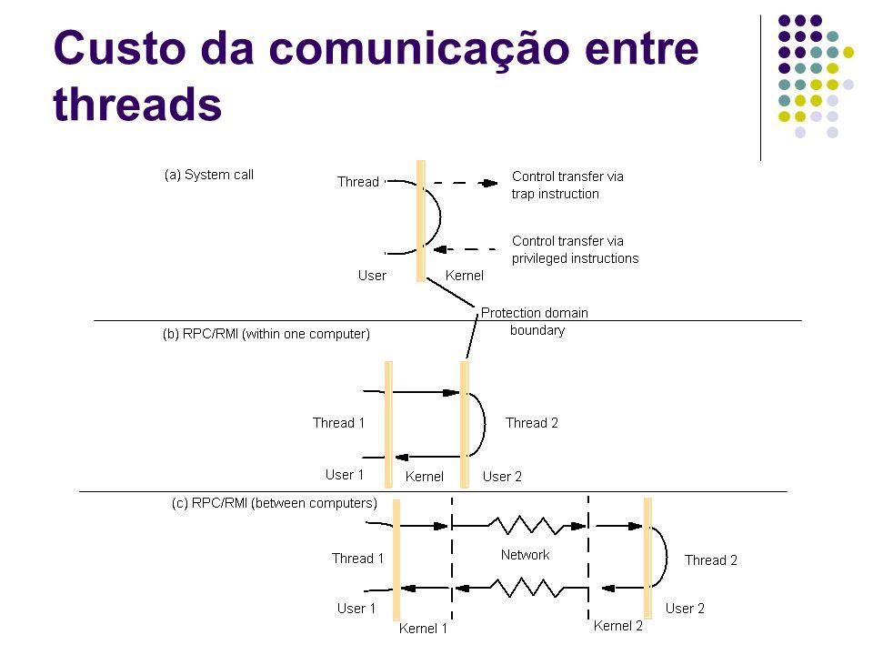 Custo da comunicação entre threads