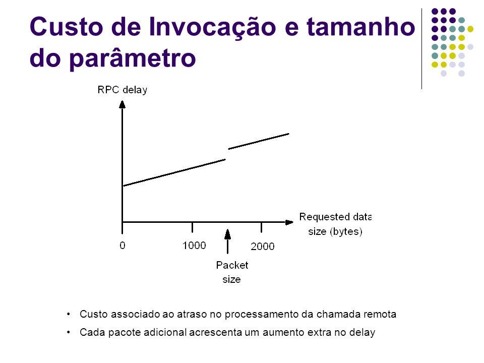 Custo de Invocação e tamanho do parâmetro