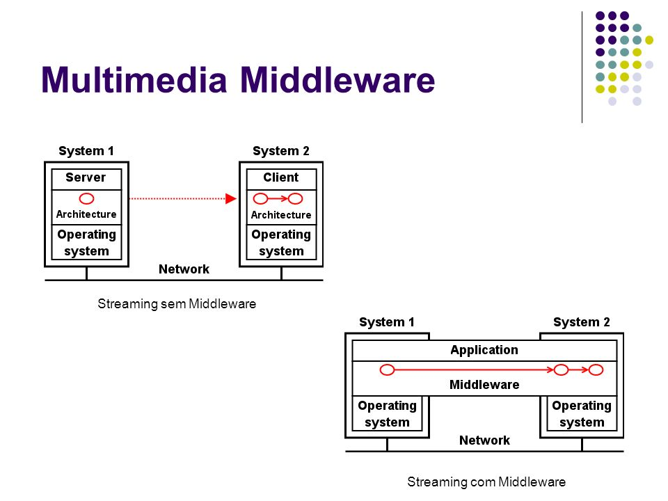 Multimedia Middleware