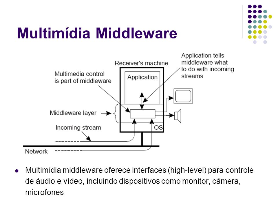 Multimídia Middleware